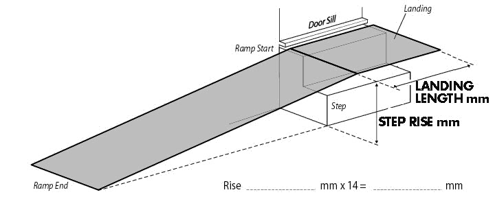 Australian Ramp and Access Solutions how to provide measurement dimensions for ramps